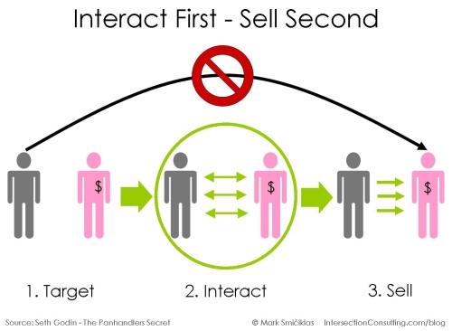 Donne e giovani i nuovi target delle strategie di web marketing
