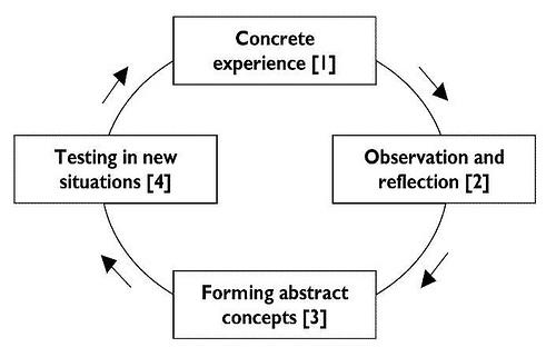 Il ciclo dell'apprendimento secondo David Kolb