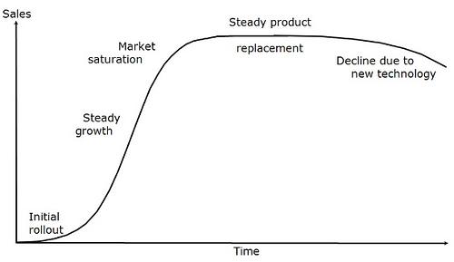 Il ciclo di vita del prodotto: maturità e declino
