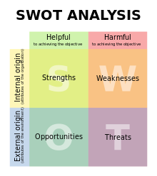 Strumenti di project management: analisi SWOT