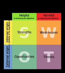 Strumenti di project management: l'analisi SWOT per la pianificazione strategica