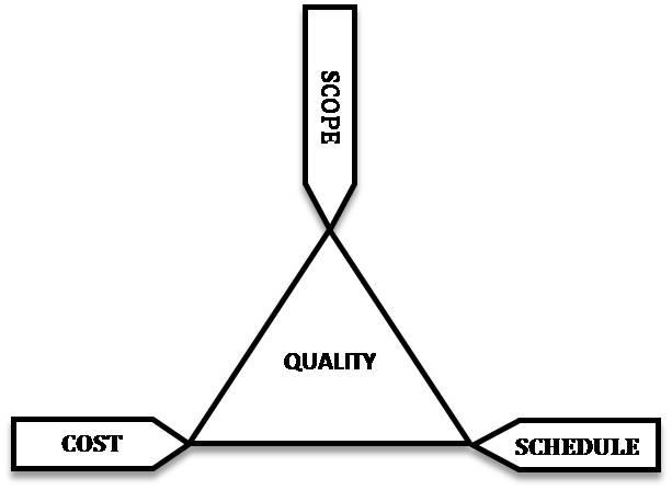 Teoria dei vincoli di Goldratt