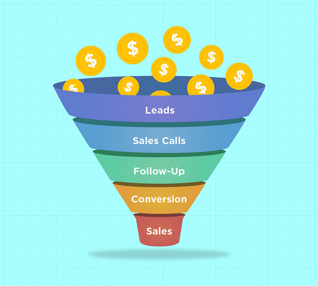 Cos'è il funnel di marketing