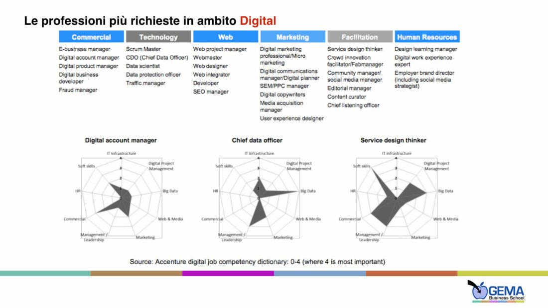 Digital Transformation, aziende e nuove professioni