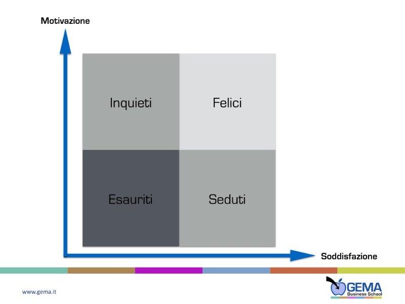 gema-quattro-tipologie-dipendenti-motivazione-in-azienda